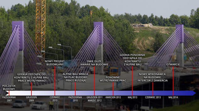 most-w-mszanie